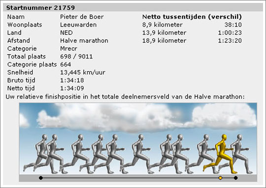 Marathon Amsterdam Uitslag