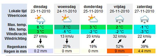 ZuiderzeeMarathon weersvoorspelling